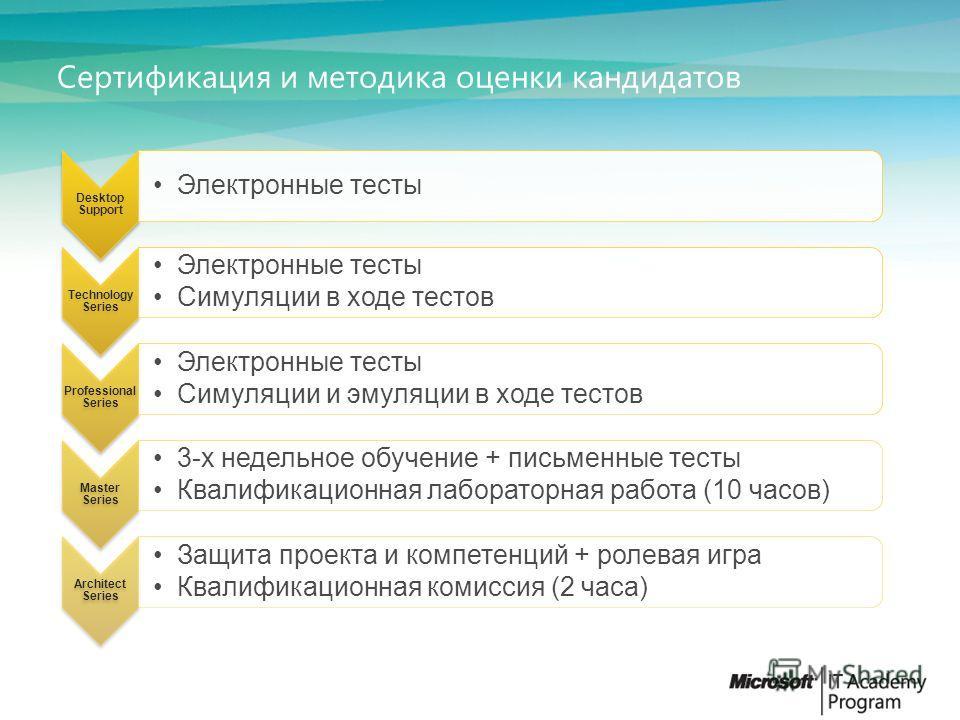 Сертификация mca сертификация зерна казань