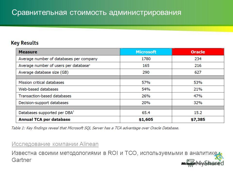 Сравнительная стоимость администрирования Исследование компании Alinean Известна своими методологиями в ROI и ТСО, используемыми в аналитике Gartner