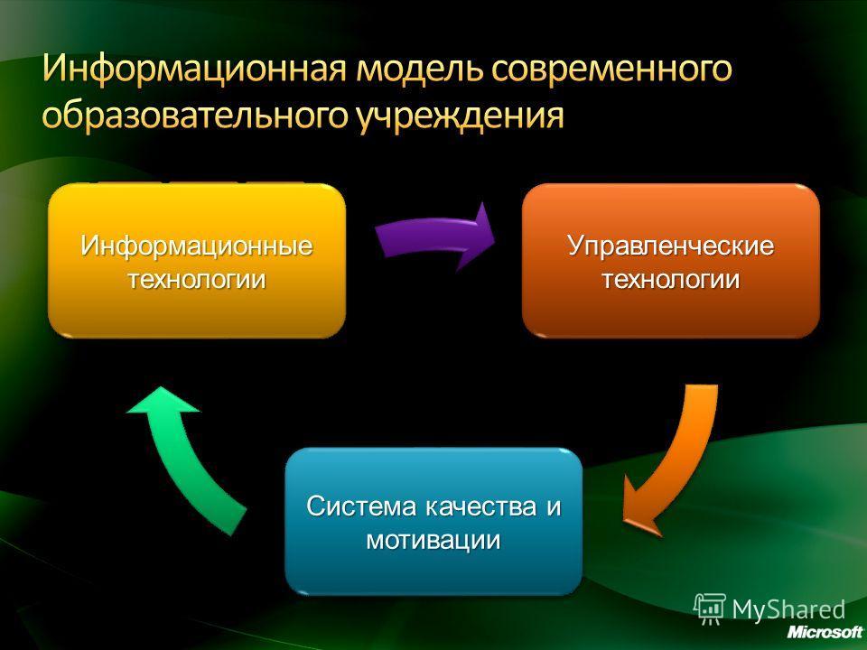 Управленческие технологии Система качества и мотивации Информационные технологии