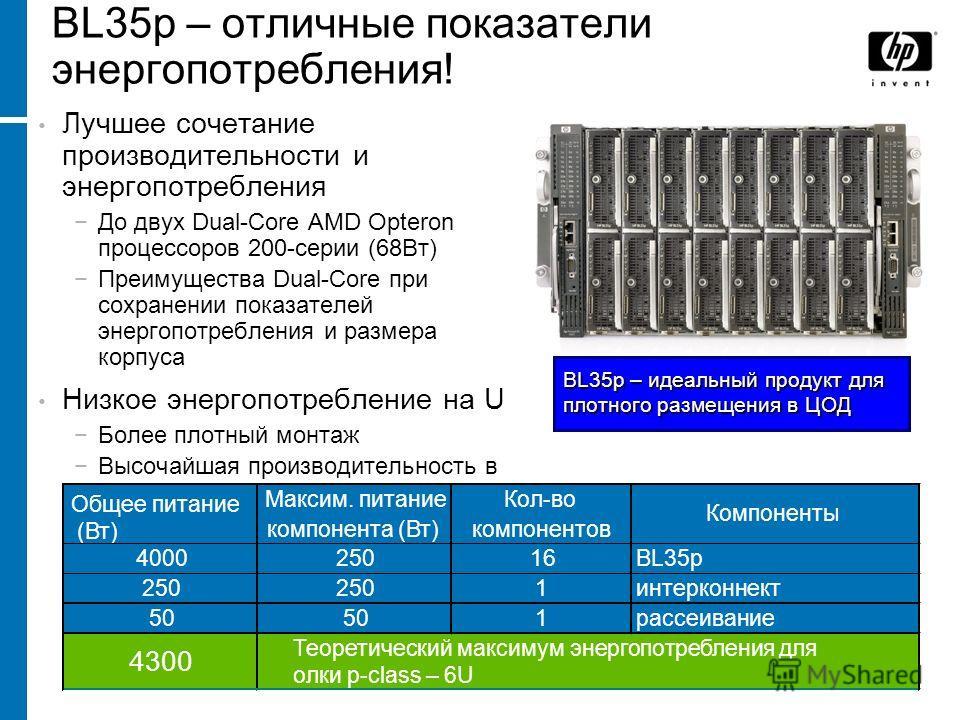 BL35p – отличные показатели энергопотребления! Лучшее сочетание производительности и энергопотребления До двух Dual-Core AMD Opteron процессоров 200-серии (68Вт) Преимущества Dual-Core при сохранении показателей энергопотребления и размера корпуса Ни