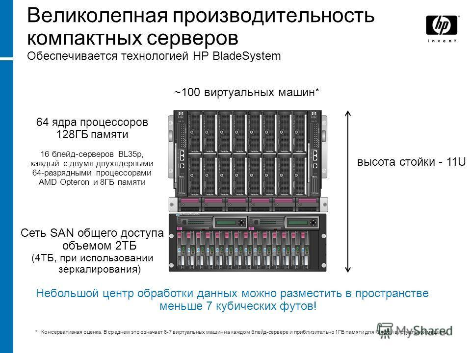 Великолепная производительность компактных серверов Обеспечивается технологией HP BladeSystem высота стойки - 11U Сеть SAN общего доступа объемом 2ТБ (4ТБ, при использовании зеркалирования) 64 ядра процессоров 128ГБ памяти 16 блейд-серверов BL35p, ка