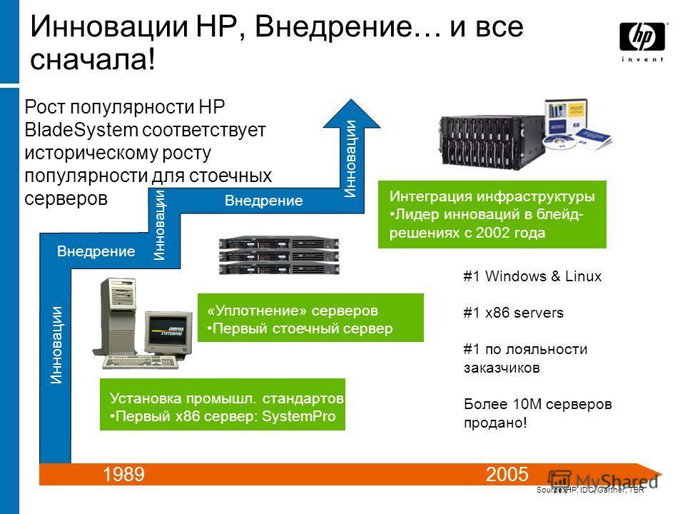 Инновации HP, Внедрение… и все сначала! Source: HP, IDC, Gartner, TBR Внедрение Инновации Внедрение 1989 2005 Рост популярности HP BladeSystem соответствует историческому росту популярности для стоечных серверов Установка промышл. стандартов Первый x