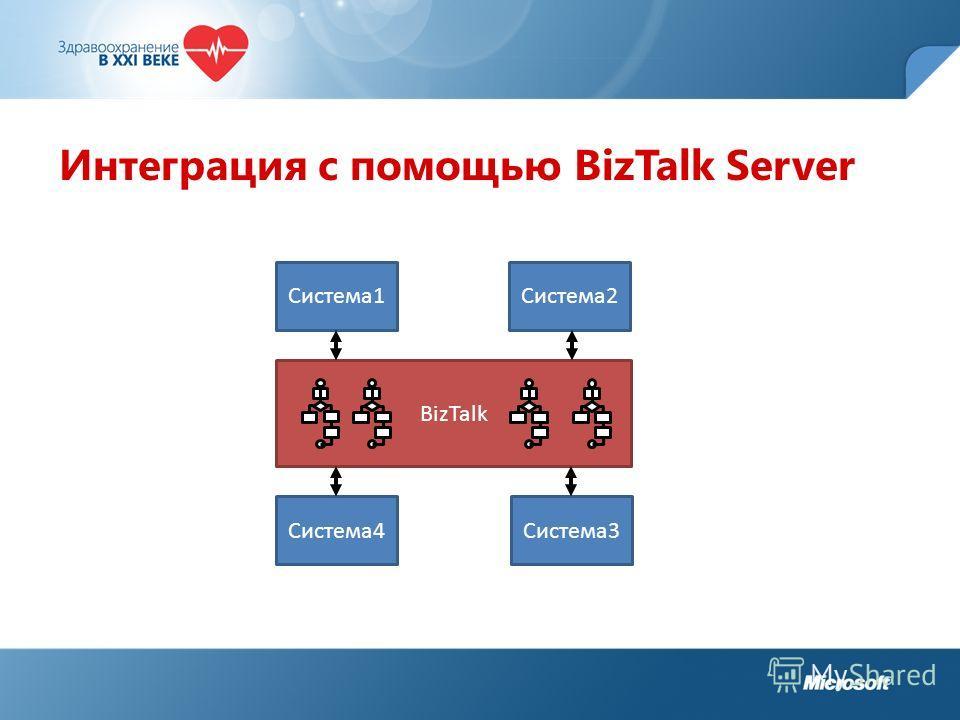Интеграция с помощью BizTalk Server Система1 Система4Система3 Система2 BizTalk