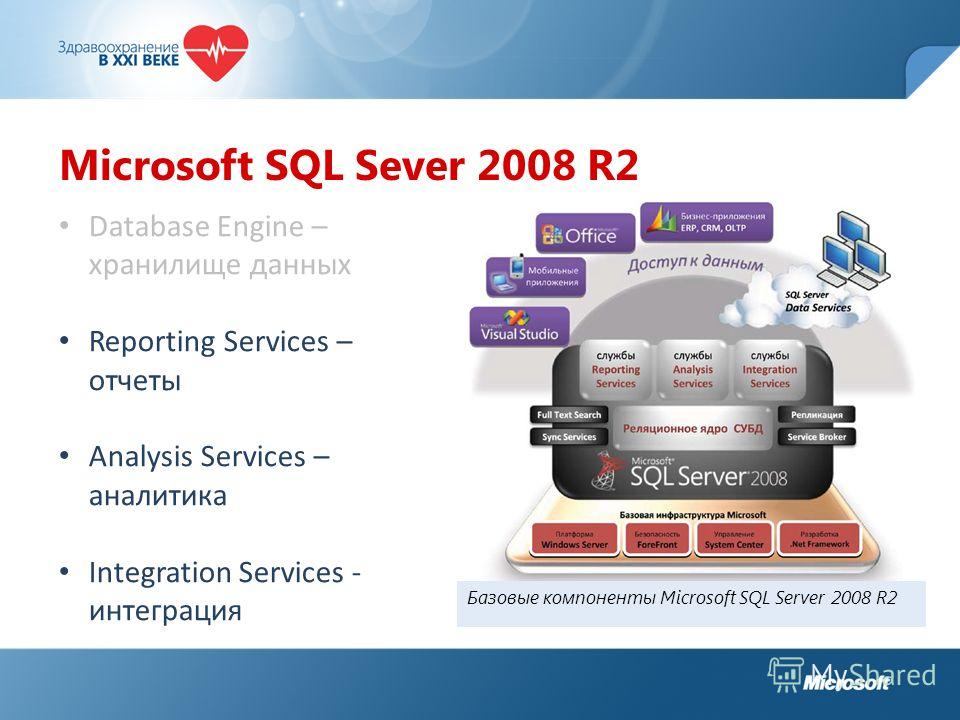 Microsoft SQL Sever 2008 R2 Database Engine – хранилище данных Reporting Services – отчеты Analysis Services – аналитика Integration Services - интеграция Базовые компоненты Microsoft SQL Server 2008 R2