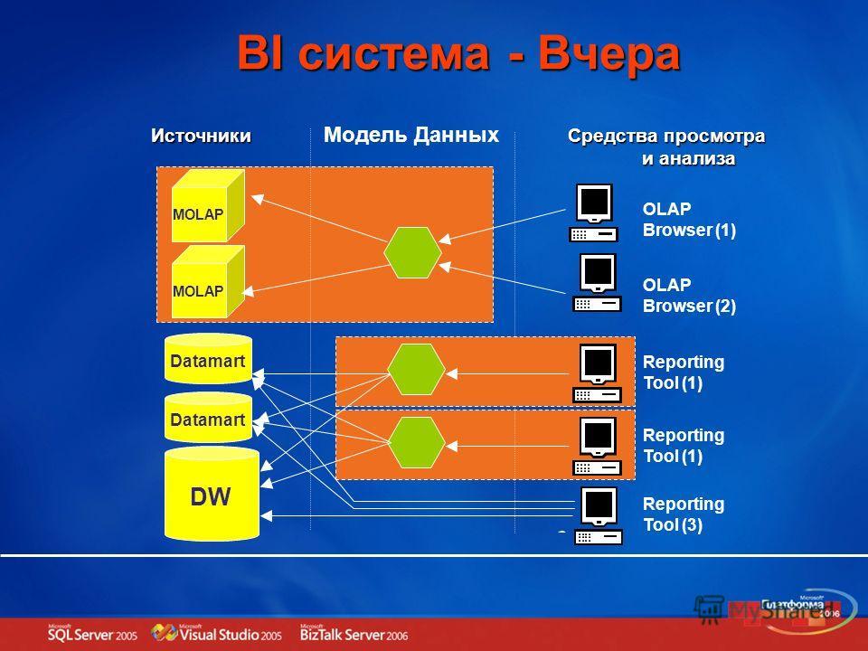 BI система - Вчера DW Datamart Модель Данных Reporting Tool (3) MOLAP Reporting Tool (1) Средства просмотра и анализа и анализаИсточники OLAP Browser (2) OLAP Browser (1) Reporting Tool (1)