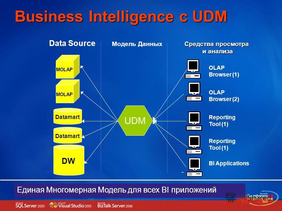 DW Datamart Модель Данных BI Applications MOLAP Reporting Tool (1) Средства просмотра и анализа Data Source OLAP Browser (2) OLAP Browser (1) Reporting Tool (1) UDM Единая Многомерная Модель для всех BI приложений Business Intelligence c UDM