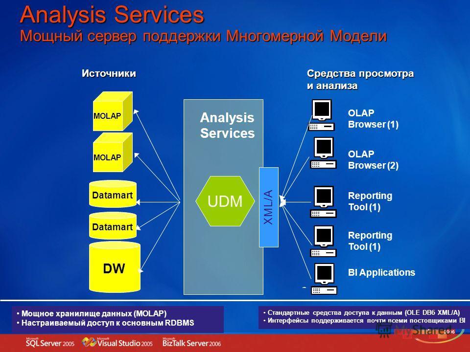 DW Datamart BI Applications MOLAP Reporting Tool (1) Средства просмотра и анализа Источники OLAP Browser (2) OLAP Browser (1) Reporting Tool (1) UDM Мощное хранилище данных (MOLAP) Настраиваемый доступ к основным RDBMS Analysis Services Стандартные с