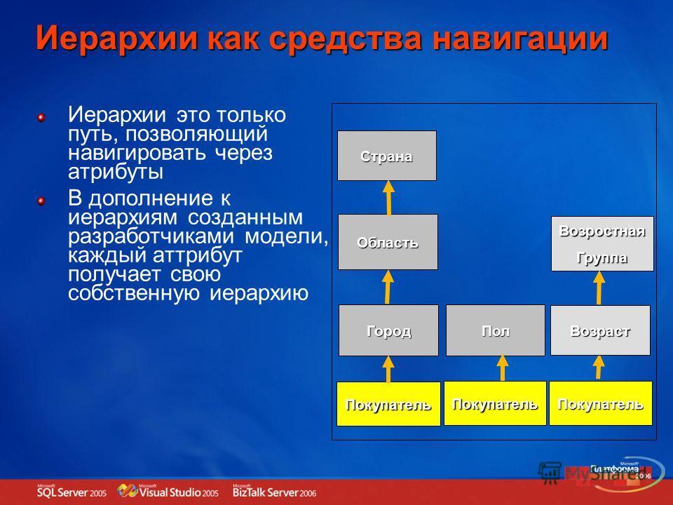 Иерархии как средства навигации Иерархии это только путь, позволяющий навигировать через атрибуты В дополнение к иерархиям созданным разработчиками модели, каждый аттрибут получает свою собственную иерархию Покупатель Город Область Страна Покупатель