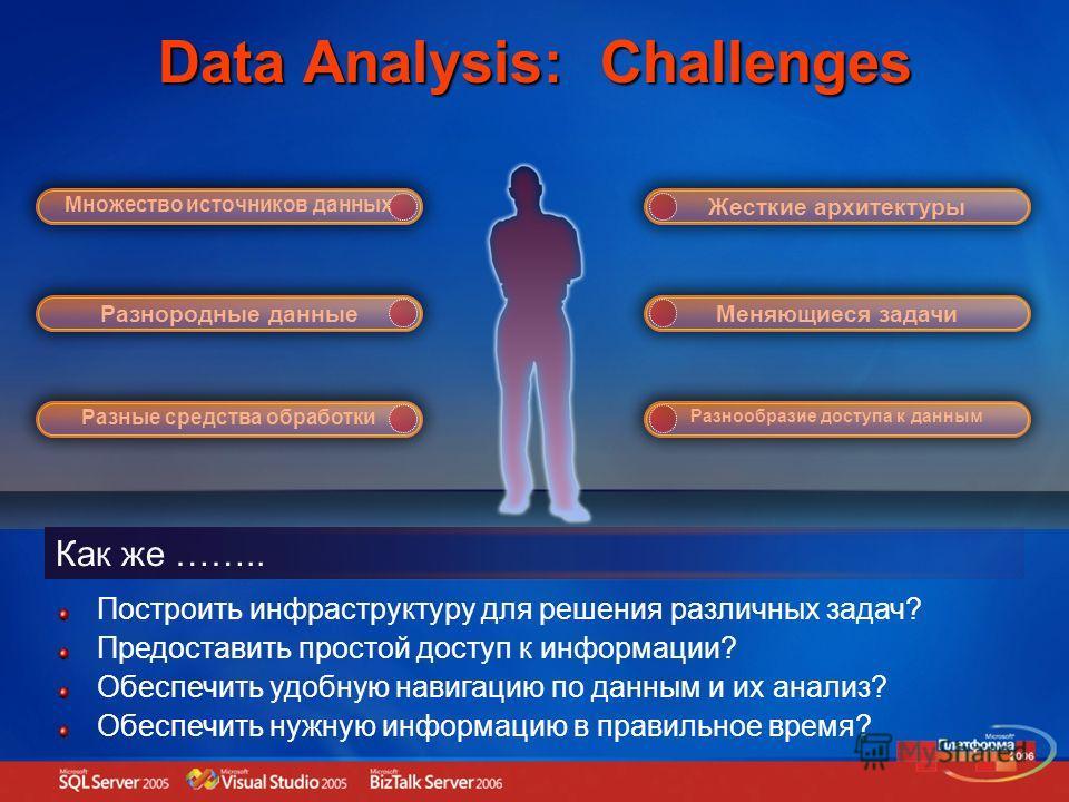 Data Analysis: Challenges Разнообразие доступа к данным Меняющиеся задачи Жесткие архитектуры Разные средства обработки Разнородные данные Множество источников данных Как же …….. Построить инфраструктуру для решения различных задач? Предоставить прос