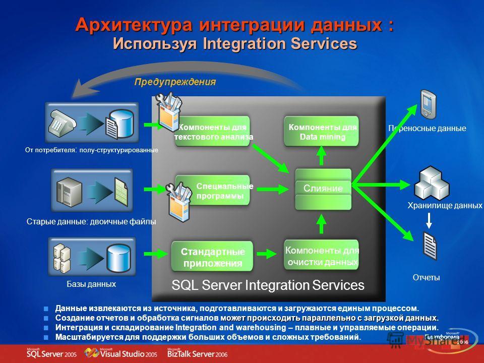Data Integration Architecture With Integration Services Предупреждения Данные извлекаются из источника, подготавливаются и загружаются единым процессом. может происходить параллельно с загрузкой данных Создание отчетов и обработка сигналов может прои