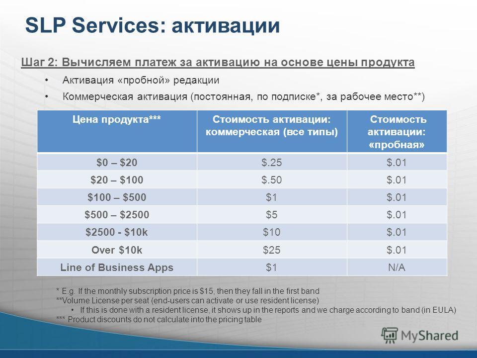 SLP Services: активации Цена продукта***Стоимость активации: коммерческая (все типы) Стоимость активации: «пробная» $0 – $20$.25$.01 $20 – $100$.50$.01 $100 – $500$1$.01 $500 – $2500$5$.01 $2500 - $10k$10$.01 Over $10k$25$.01 Line of Business Apps$1N