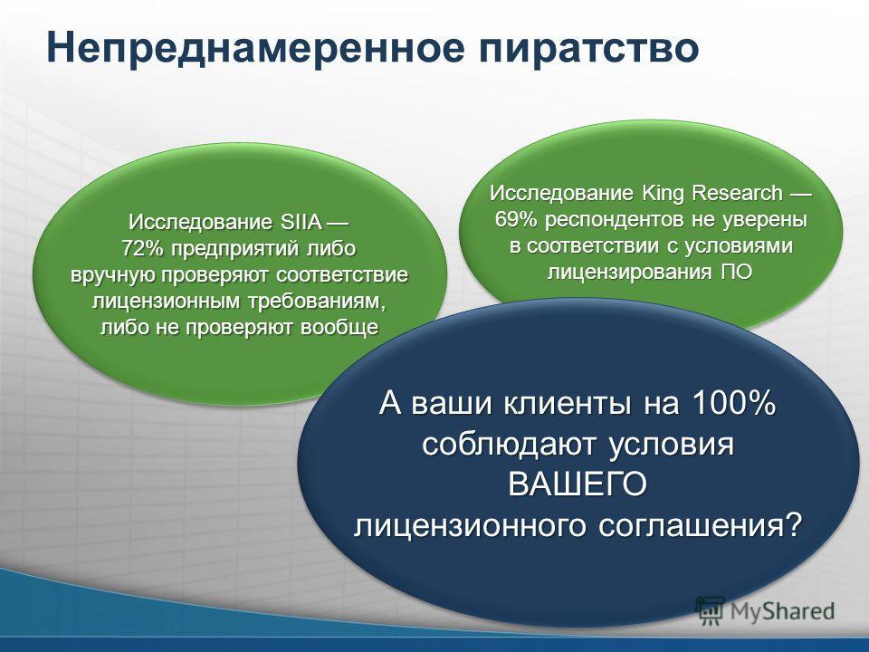 Непреднамеренное пиратство Исследование SIIA 72% предприятий либо вручную проверяют соответствие лицензионным требованиям, либо не проверяют вообще Исследование SIIA 72% предприятий либо вручную проверяют соответствие лицензионным требованиям, либо н