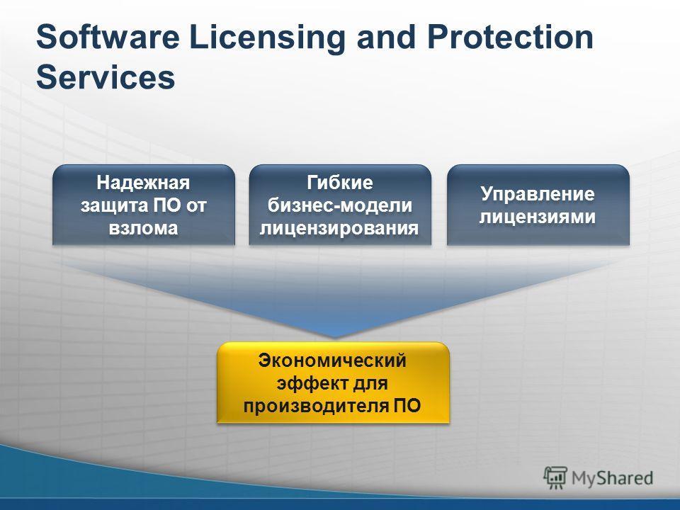 Software Licensing and Protection Services Надежная защита ПО от взлома Гибкие бизнес-модели лицензирования Управление лицензиями Экономический эффект для производителя ПО