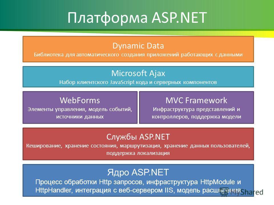 Платформа ASP.NET Ядро ASP.NET Процесс обработки Http запросов, инфраструктура HttpModule и HttpHandler, интеграция с веб-сервером IIS, модель расширения Службы ASP.NET Кеширование, хранение состояния, маршрутизация, хранение данных пользователей, по