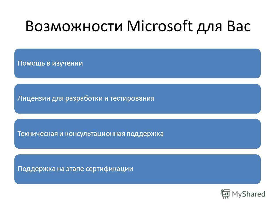 Возможности Microsoft для Вас Помощь в изученииЛицензии для разработки и тестированияТехническая и консультационная поддержкаПоддержка на этапе сертификации