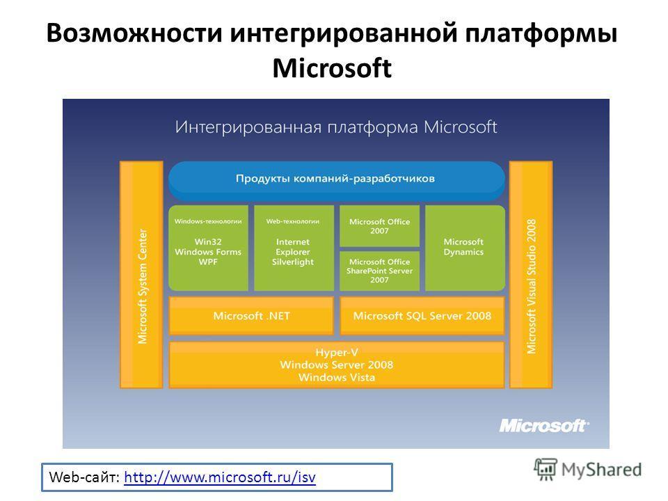 Возможности интегрированной платформы Microsoft Web-сайт: http://www.microsoft.ru/isvhttp://www.microsoft.ru/isv