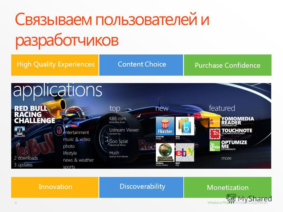 Windows Phone Microsoft Corporation. Связываем пользователей и разработчиков 4 High Quality ExperiencesContent Choice Purchase Confidence Innovation Discoverability Monetization