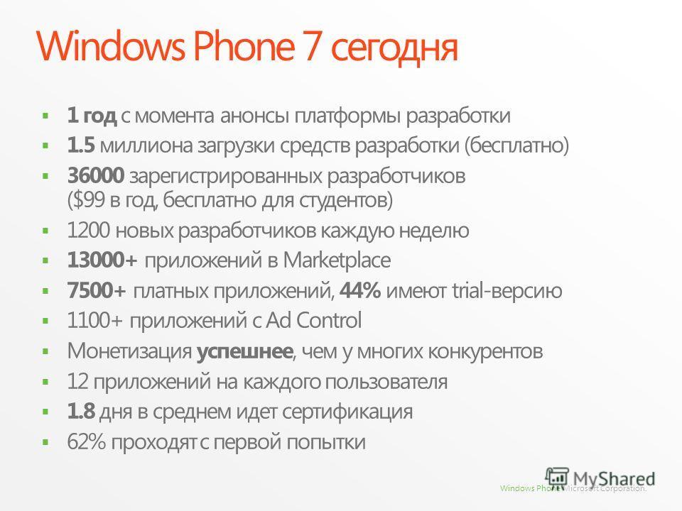 Windows Phone Microsoft Corporation. Windows Phone 7 сегодня 1 год с момента анонсы платформы разработки 1.5 миллиона загрузки средств разработки (бесплатно) 36000 зарегистрированных разработчиков ($99 в год, бесплатно для студентов) 1200 новых разра