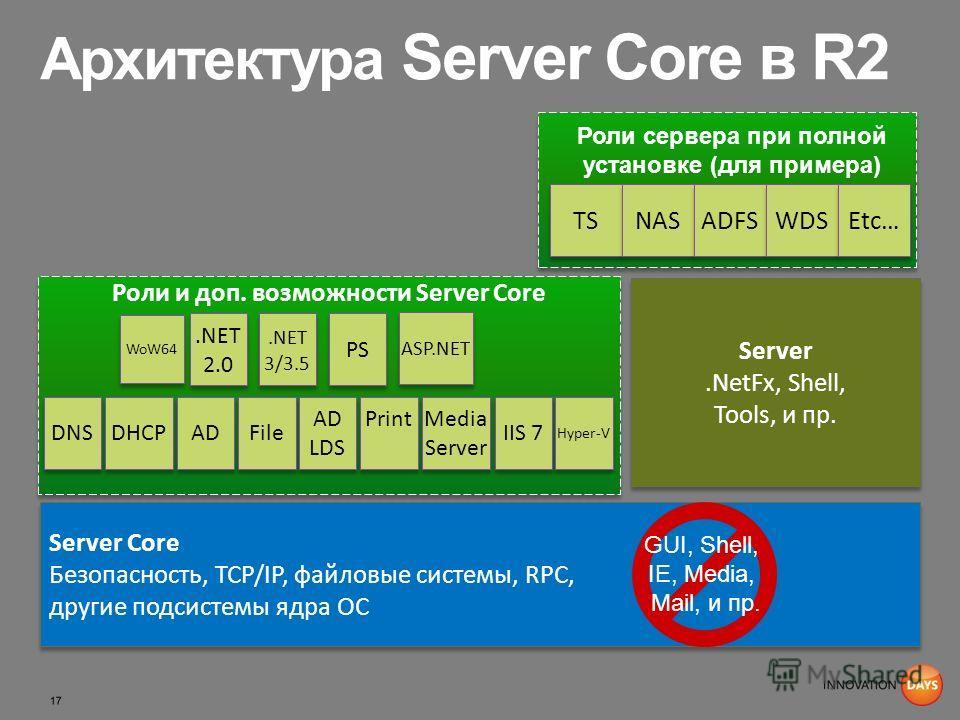 Архитектура Server Core в R2 Роли и доп. возможности Server Core Server Core Безопасность, TCP/IP, файловые системы, RPC, другие подсистемы ядра ОС Server Core Безопасность, TCP/IP, файловые системы, RPC, другие подсистемы ядра ОС DNS DHCP File AD Se