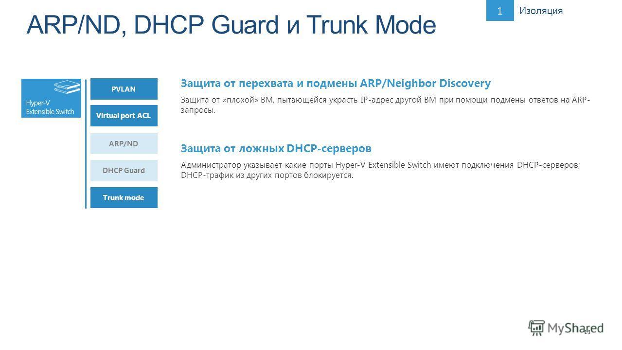 13 ARP/ND DHCP Guard Virtual port ACL Trunk mode Защита от перехвата и подмены ARP/Neighbor Discovery Защита от «плохой» ВМ, пытающейся украсть IP-адрес другой ВМ при помощи подмены ответов на ARP- запросы. Защита от ложных DHCP-серверов Администрато