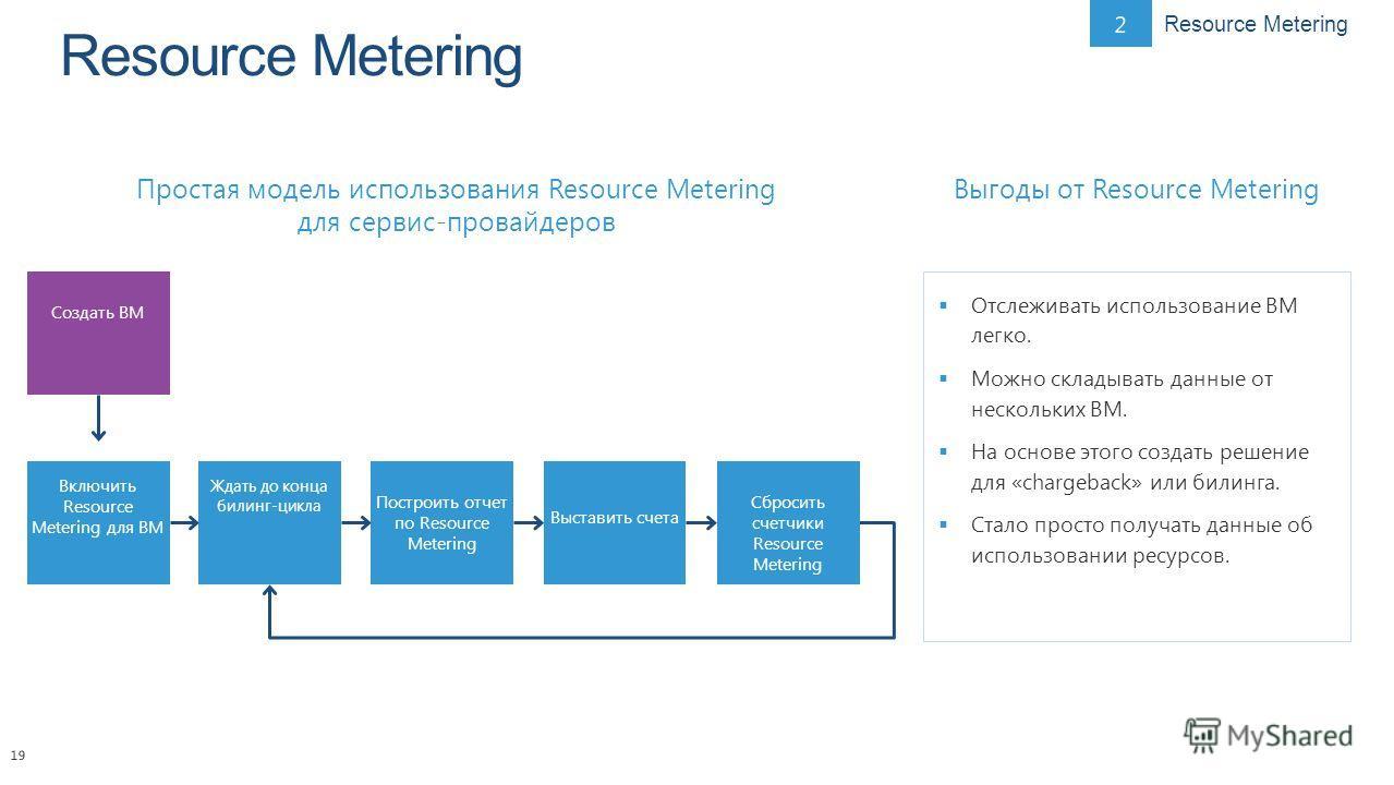 19 Простая модель использования Resource Metering для сервис-провайдеров Выгоды от Resource Metering Отслеживать использование ВМ легко. Можно складывать данные от нескольких ВМ. На основе этого создать решение для «chargeback» или билинга. Стало про
