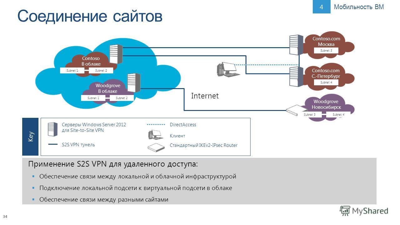 34 Применение S2S VPN для удаленного доступа: Обеспечение связи между локальной и облачной инфраструктурой Подключение локальной подсети к виртуальной подсети в облаке Обеспечение связи между разными сайтами Internet Contoso В облаке Subnet 1Subnet 2