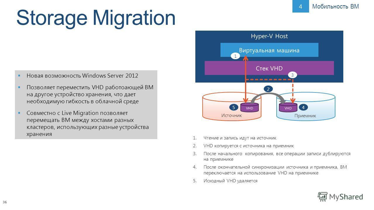 36 Новая возможность Windows Server 2012 Позволяет переместить VHD работоающей ВМ на другое устройство хранения, что дает необходимую гибкость в облачной среде Совместно с Live Migration позволяет перемещать ВМ между хостами разных кластеров, использ