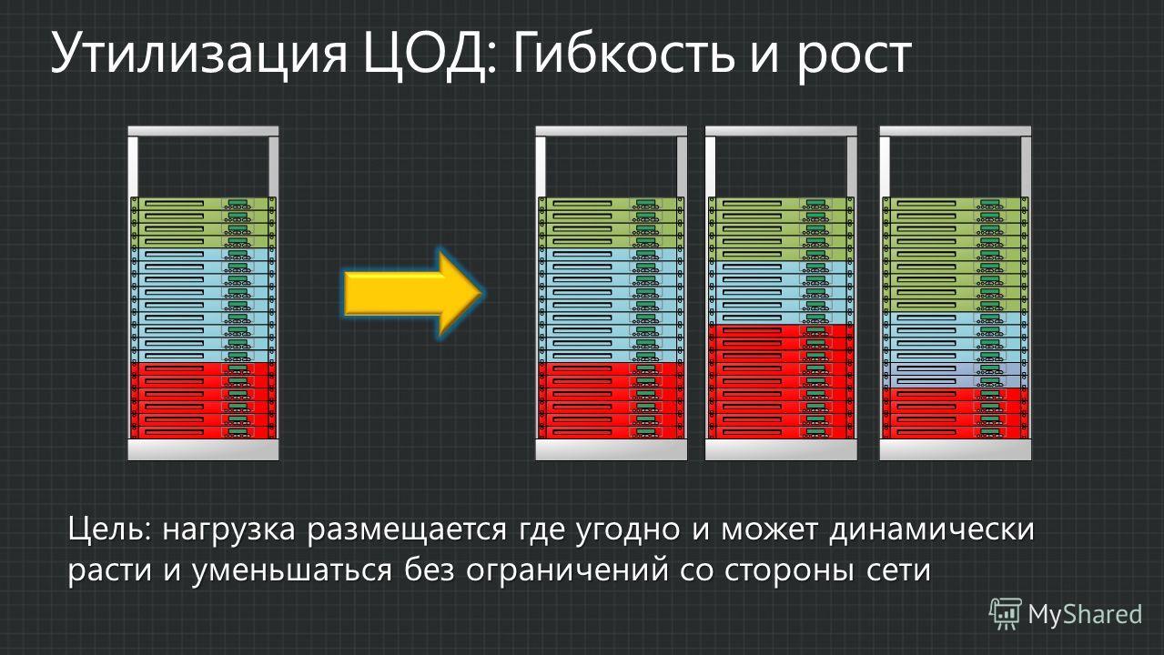 Цель: нагрузка размещается где угодно и может динамически расти и уменьшаться без ограничений со стороны сети
