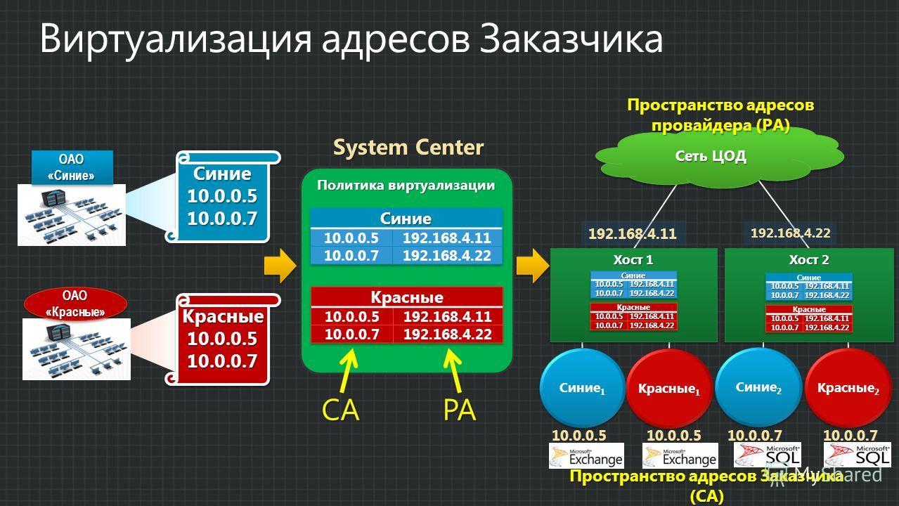 Политика виртуализации System Center Пространство адресов Заказчика (CA) Красные 2 Синие 2 10.0.0.5 Красные 1 Синие 1 10.0.0.510.0.0.7 Синие10.0.0.510.0.0.7Синие10.0.0.510.0.0.7 ОАО«Синие»ОАО«Синие» ОАО «Красные» Красные10.0.0.510.0.0.7Красные10.0.0.