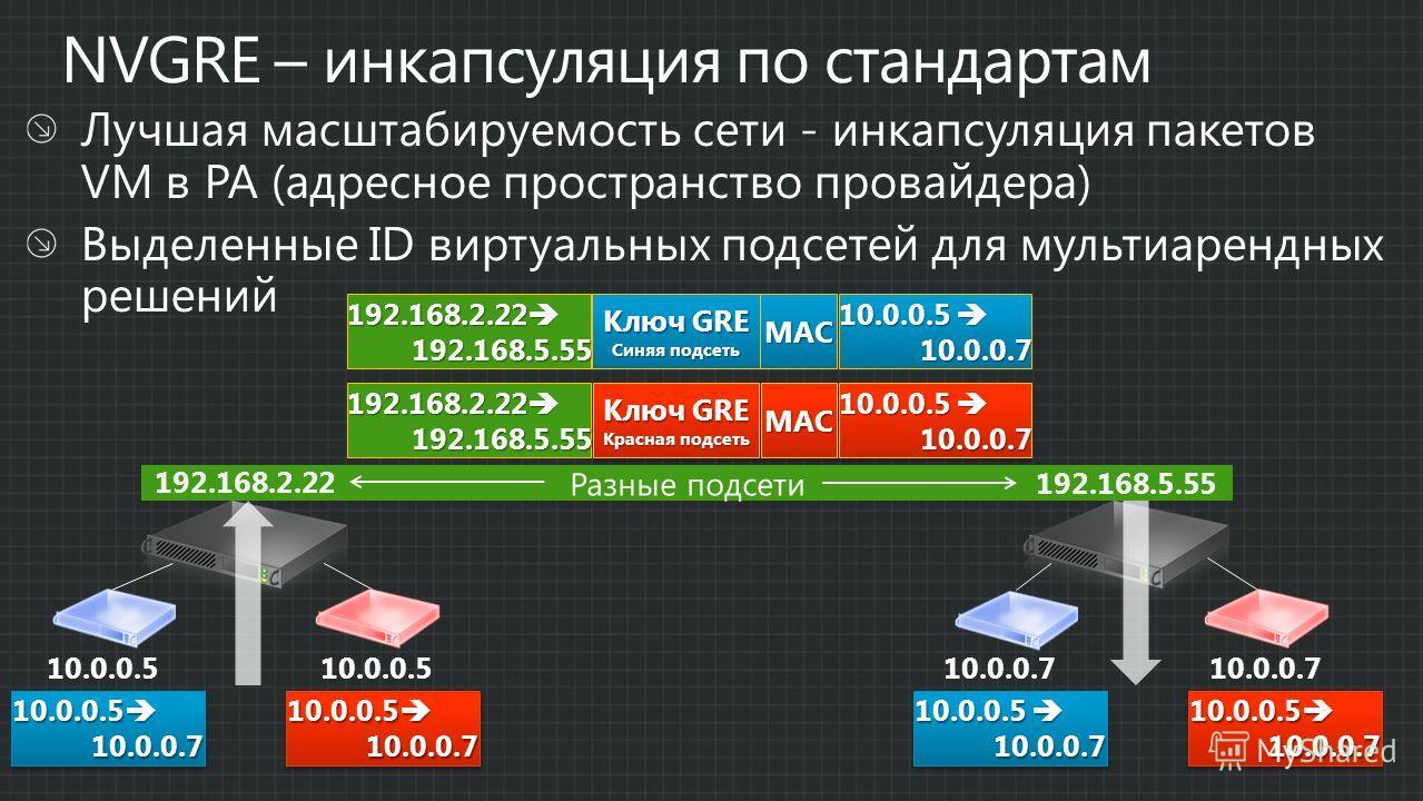 Разные подсети 10.0.0.5 10.0.0.7 192.168.2.22 192.168.5.55 192.168.2.22 192.168.2.22 192.168.5.55 10.0.0.5 10.0.0.5 10.0.0.7 Ключ GRE Синяя подсеть MAC 10.0.0.5 10.0.0.5 10.0.0.7 10.0.0.7 Ключ GRE Красная подсеть MACMAC 192.168.2.22 192.168.2.22 192.