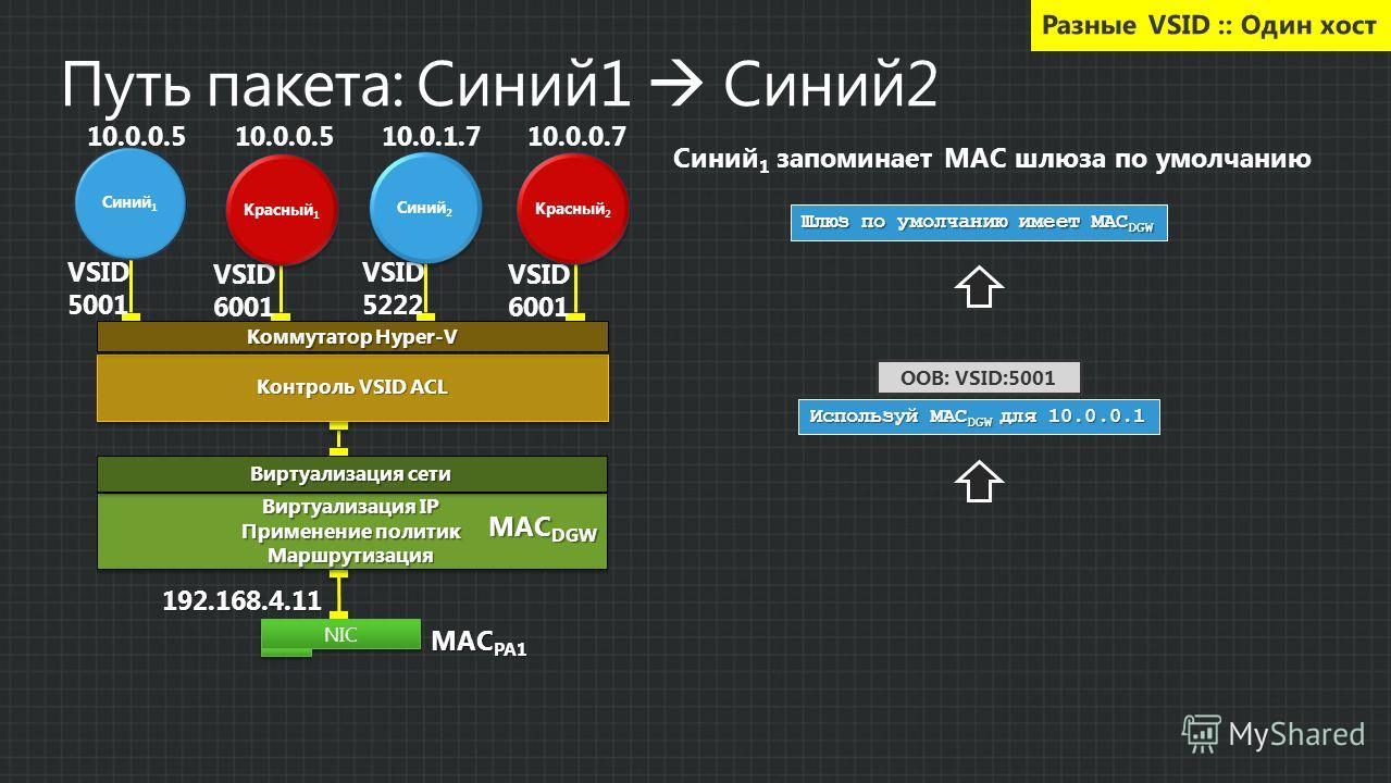 OOB: VSID:5001 Используй MAC DGW для 10.0.0.1 Шлюз по умолчанию имеет MAC DGW Синий 1 запоминает MAC шлюза по умолчанию192.168.4.11 NIC Виртуализация IP Применение политик Маршрутизация Виртуализация IP Применение политик Маршрутизация Контроль VSID