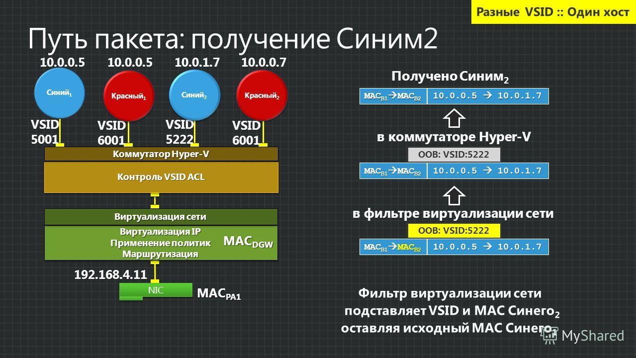 Получено Синим 2 MAC B1 MAC B2 10.0.0.5 10.0.1.7 OOB: VSID:5222 в коммутаторе Hyper-V MAC B1 MAC B2 10.0.0.5 10.0.1.7 в фильтре виртуализации сети OOB: VSID:5222 MAC B1 MAC B2 10.0.0.5 10.0.1.7 Фильтр виртуализации сети подставляет VSID и MAC Синего
