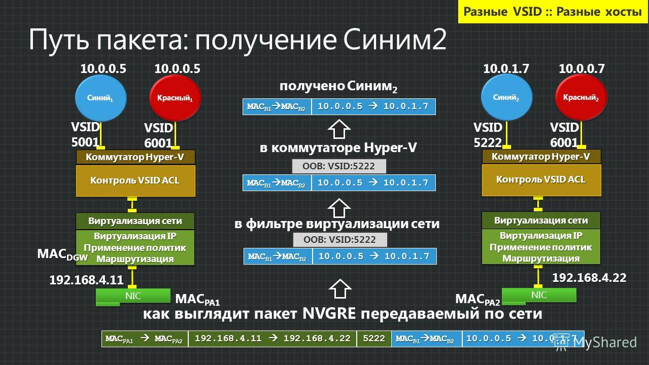 получено Синим 2 MAC B1 MAC B2 10.0.0.5 10.0.1.7 OOB: VSID:5222 в коммутаторе Hyper-V MAC B1 MAC B2 10.0.0.5 10.0.1.7 как выглядит пакет NVGRE передаваемый по сети в фильтре виртуализации сети OOB: VSID:5222 MAC B1 MAC B2 10.0.0.5 10.0.1.7 MAC PA1 MA