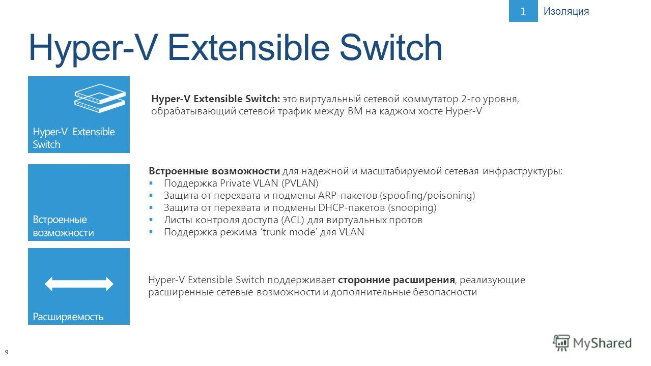 9 Hyper-V Extensible Switch: это виртуальный сетевой коммутатор 2-го уровня, обрабатывающий сетевой трафик между ВМ на каджом хосте Hyper-V Изоляция Встроенные возможности для надежной и масштабируемой сетевая инфраструктуры: Поддержка Private VLAN (