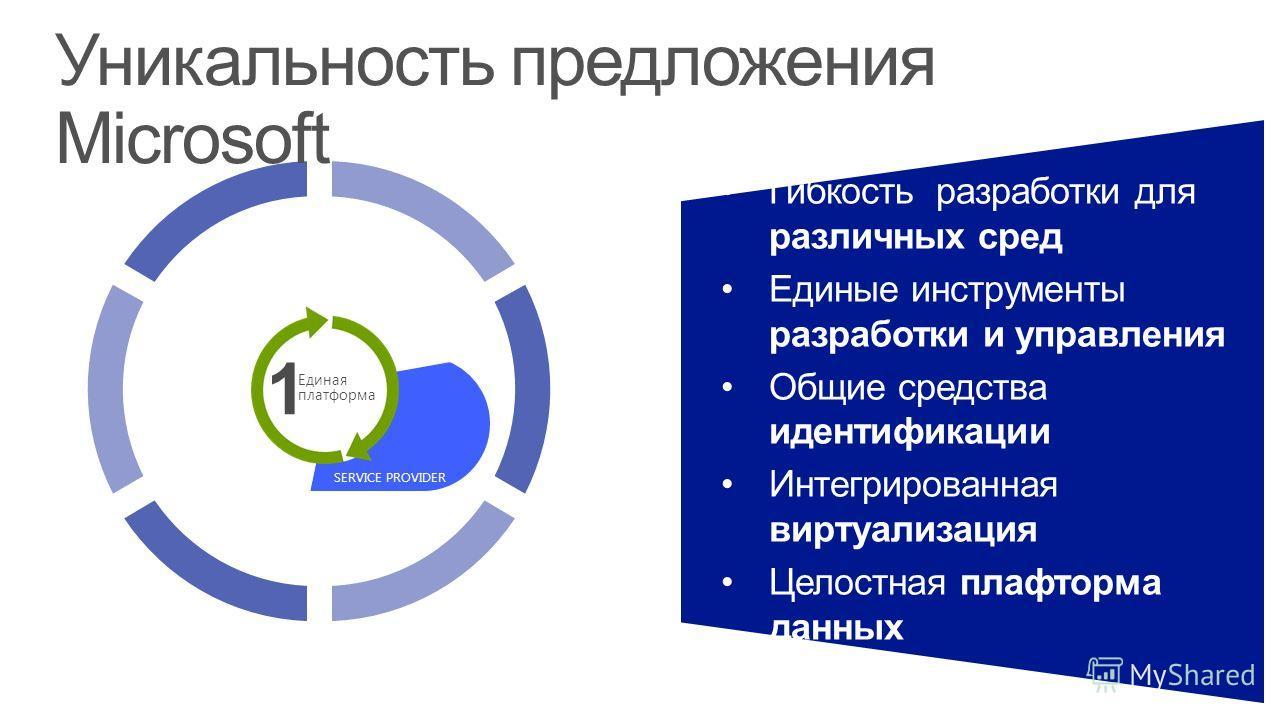 Гибкость разработки для различных сред Единые инструменты разработки и управления Общие средства идентификации Интегрированная виртуализация Целостная плафторма данных Уникальность предложения Microsoft 1 Единая платформа SERVICE PROVIDER ON-PREMISES