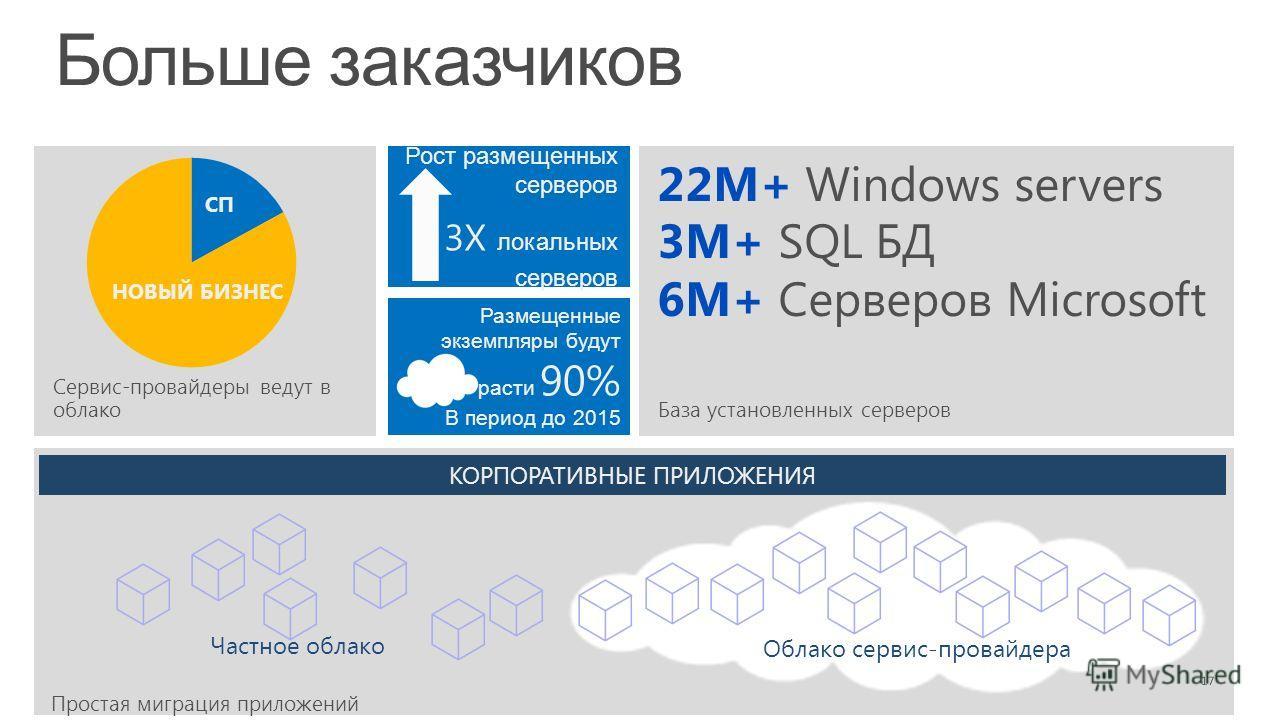 Больше заказчиков 17 Сервис-провайдеры ведут в облакоБаза установленных серверов Размещенные экземпляры будут расти 90% В период до 2015 Рост размещенных серверов 3X локальных серверов СП НОВЫЙ БИЗНЕС 22M+ Windows servers 3M+ SQL БД 6M+ Серверов Micr