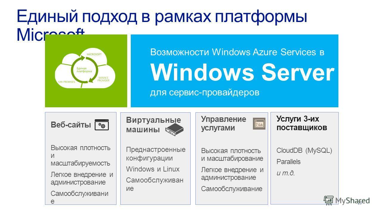 23 Единый подход в рамках платформы Microsoft Веб-сайты Высокая плотность и масштабируемость Легкое внедрение и администрование Самообслуживани е Услуги 3-их поставщиков CloudDB (MySQL) Parallels и т.д. Виртуальные машины Преднастроенные конфигурации