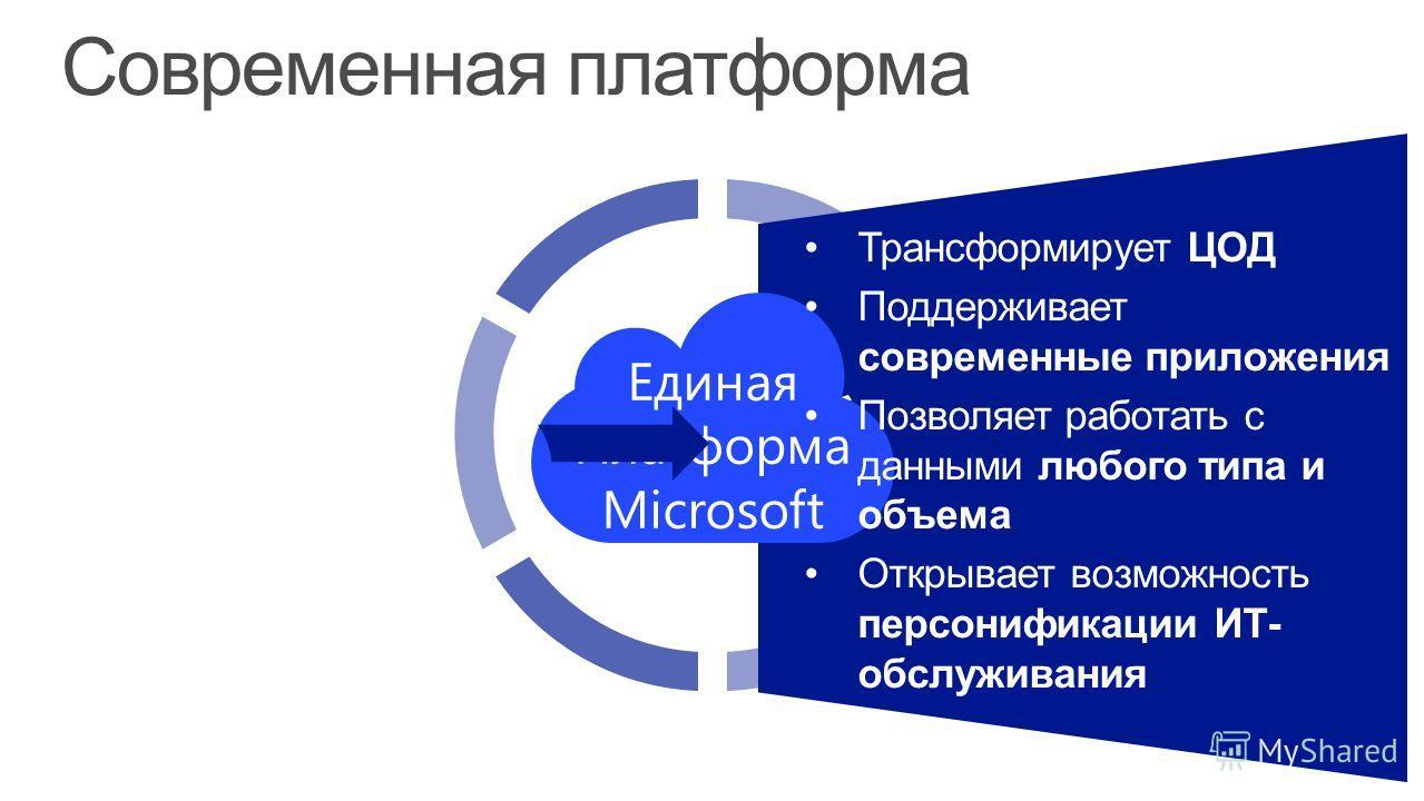 Современная платформа Единая Платформа Microsoft Трансформирует ЦОД Поддерживает современные приложения Позволяет работать с данными любого типа и объема Открывает возможность персонификации ИТ- обслуживания