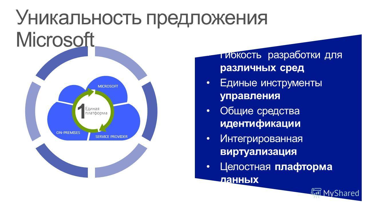 Гибкость разработки для различных сред Единые инструменты управления Общие средства идентификации Интегрированная виртуализация Целостная плафторма данных Уникальность предложения Microsoft 1 Единая платформа SERVICE PROVIDER ON-PREMISES MICROSOFT