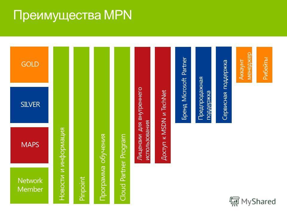 Преимущества MPN
