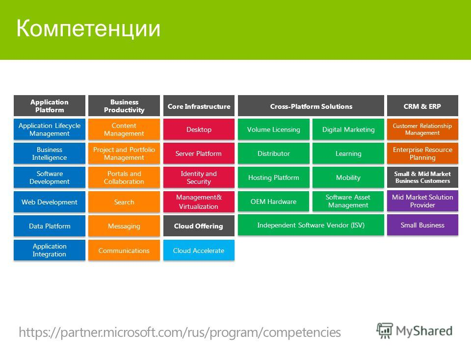 Компетенции Application Lifecycle Management Business Intelligence Software Development Web Development Data Platform Application Integration Content Management Project and Portfolio Management Portals and Collaboration Search Messaging Communication