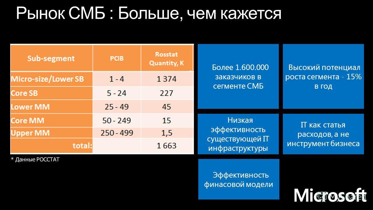 - Более 1.600.000 заказчиков в сегменте СМБ Высокий потенциал роста сегмента - 15% в год Низкая эффективность существующей IT инфраструктуры IT как статья расходов, а не инструмент бизнеса Эффективность финасовой модели