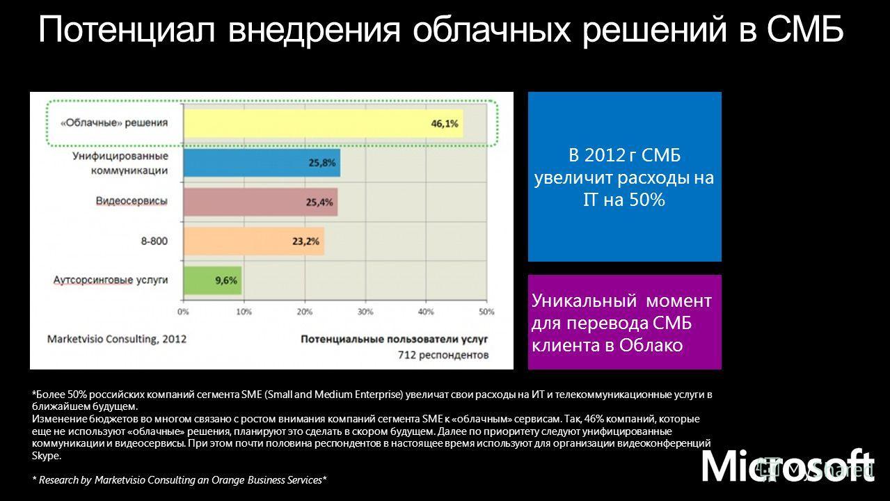 *Более 50% российских компаний сегмента SME (Small and Medium Enterprise) увеличат свои расходы на ИТ и телекоммуникационные услуги в ближайшем будущем. Изменение бюджетов во многом связано с ростом внимания компаний сегмента SME к «облачным» сервиса