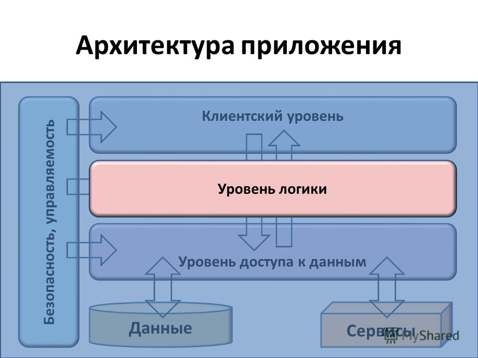 Архитектура приложения Клиентский уровень Уровень логики Уровень доступа к данным Данные Сервисы Безопасность, управляемость Уровень логики