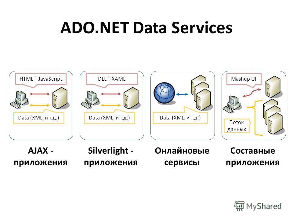ADO.NET Data Services HTML + JavaScript Data (XML, и т.д.) DLL + XAML Data (XML, и т.д.) Mashup UI Поток данных AJAX - приложения Silverlight - приложения Онлайновые сервисы Составные приложения