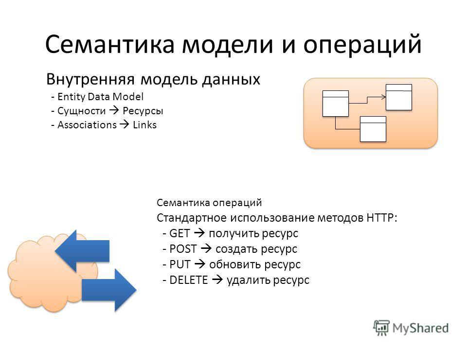 Семантика модели и операций Внутренняя модель данных - Entity Data Model - Сущности Ресурсы - Associations Links Семантика операций Стандартное использование методов HTTP: - GET получить ресурс - POST создать ресурс - PUT обновить ресурс - DELETE уда