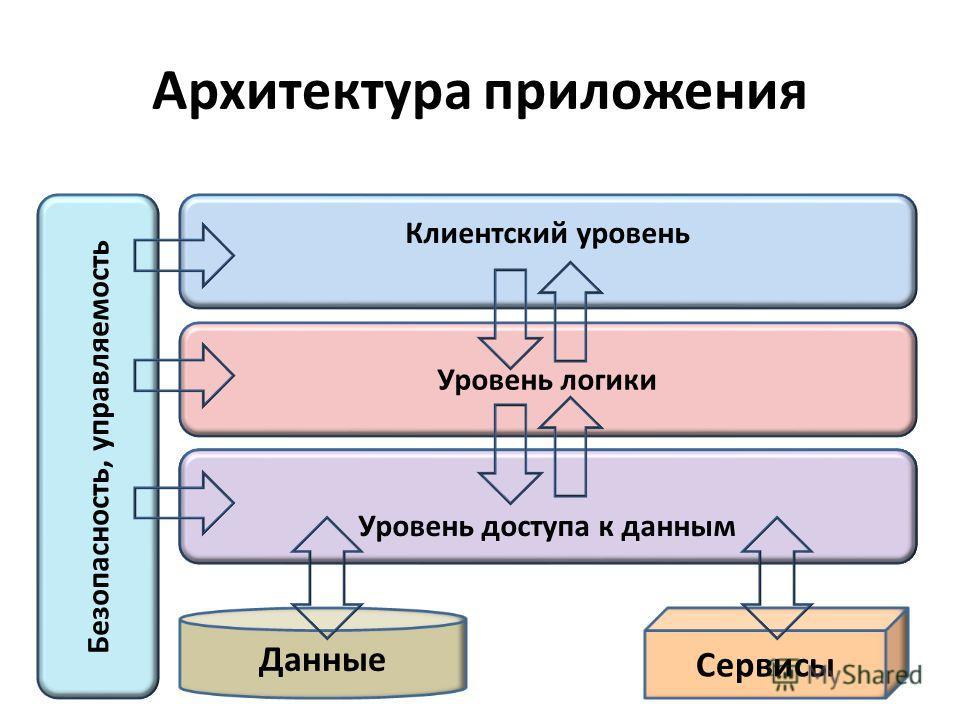 Уровень доступа к данным Архитектура приложения Клиентский уровень Уровень логики Уровень доступа к данным Сервисы Безопасность, управляемость Данные