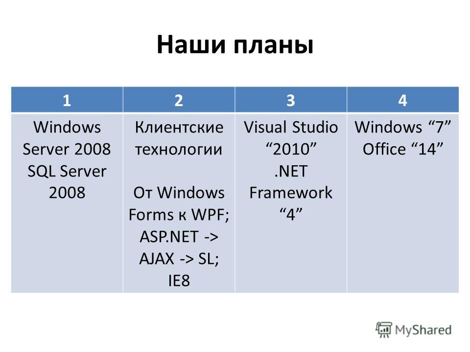 Наши планы 1234 Windows Server 2008 SQL Server 2008 Клиентские технологии От Windows Forms к WPF; ASP.NET -> AJAX -> SL; IE8 Visual Studio2010.NET Framework 4 Windows 7 Office 14