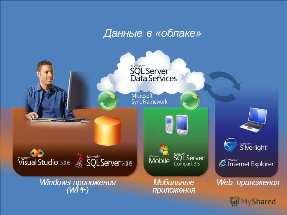 Windows-приложения (WPF) Мобильные приложения Данные в «облаке» Web- приложения