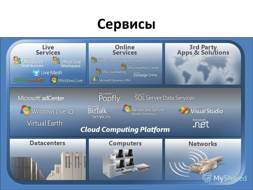 Сервисы Computers Networks 3rd Party Apps & Solutions Online Services Live Services Datacenters Cloud Computing Platform Services